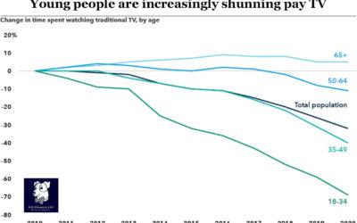 Predictions for the Future of Media: TV Bundles Subscribers Decreasing…
