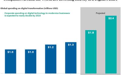 Beyond the FAANGs: Tech Savvy Companies in Non-Tech Sectors
