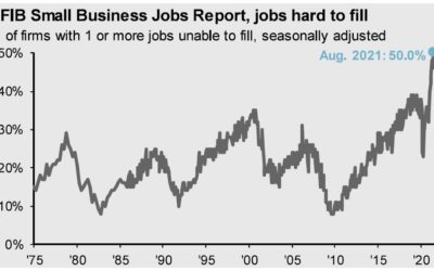 Staggering 50 Percent of Small Business Owners Report Job Openings They Can't Fill
